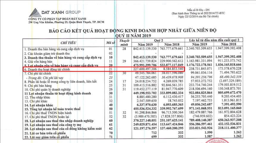 Báo cáo tài chính DXG (Đất Xanh Group)