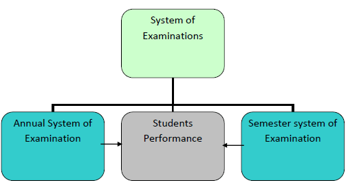 Research: CRITICAL ANALYSIS OF SEMESTER AND ANNUAL SYSTEM (2/6)