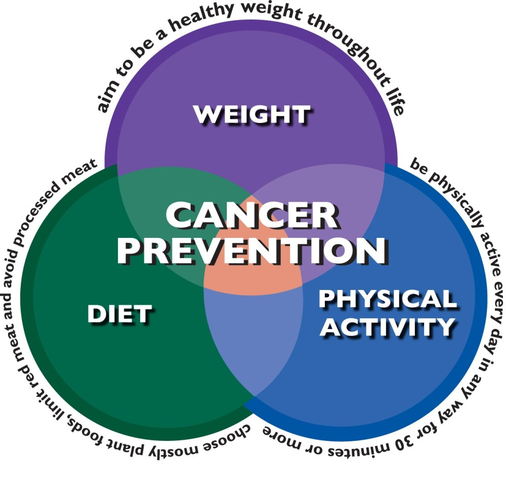 It's about time to focus on cancer preventions (1/3)