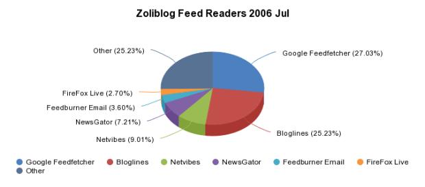 Zoliblog Feed Readers 2006 Jul - <a href='http://sheet.zoho.com'>http://sheet.zoho.com</a>