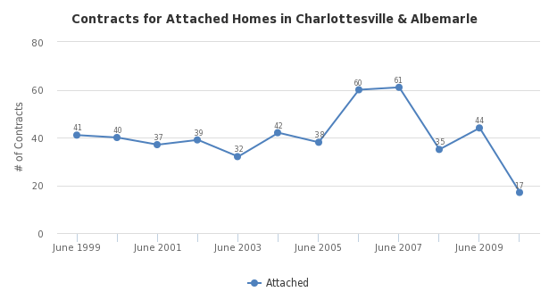Contracts for Attached Homes in Charlottesville & Albemarle - http://sheet.zoho.com