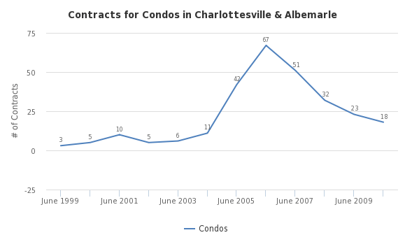 Contracts for Condos in Charlottesville & Albemarle - http://sheet.zoho.com
