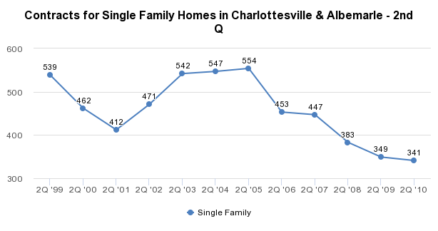 Contracts for Single Family Homes in Charlottesville & Albemarle - 2nd Q - http://sheet.zoho.com