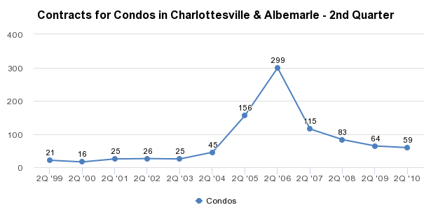 Contracts for Condos in Charlottesville & Albemarle - 2nd Quarter - http://sheet.zoho.com