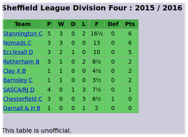 Division 4 - 28 Oct 2015