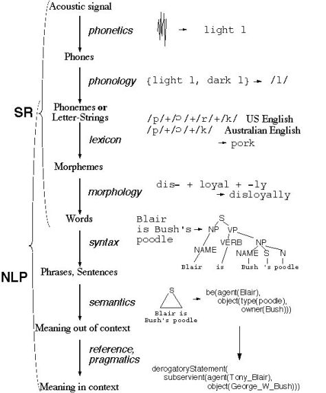 Map of structural linguistics