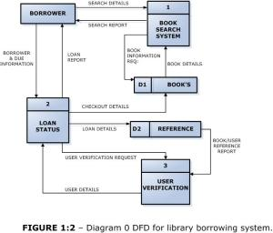 DFD for library borrowing system | Short Sharp IT & Science by Shehan Dondeenu