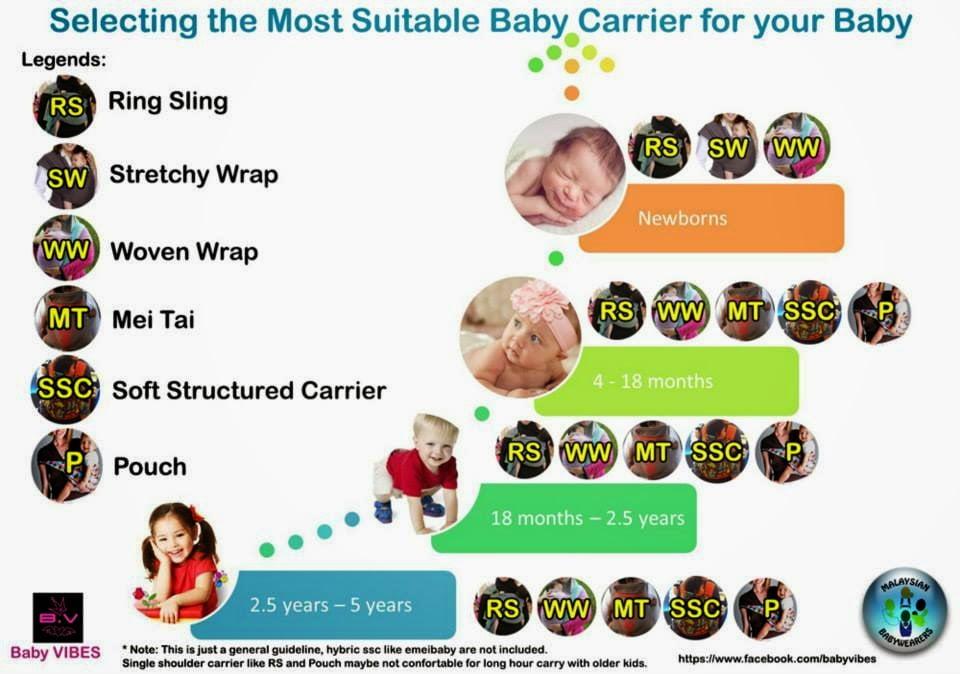 CARA PILIH BABY CARRIER YANG BETUL 3