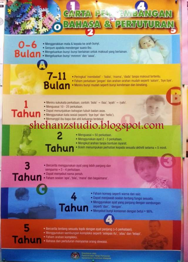 speech therapy anak