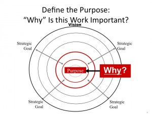 purpose of the organization