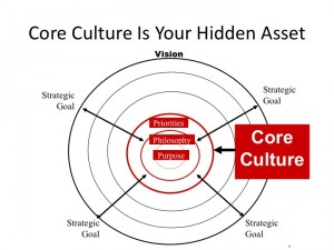 Core culture and Five Ps