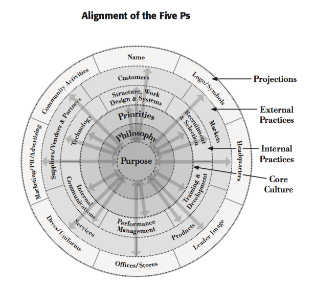 organizational alignment - alignment of five ps