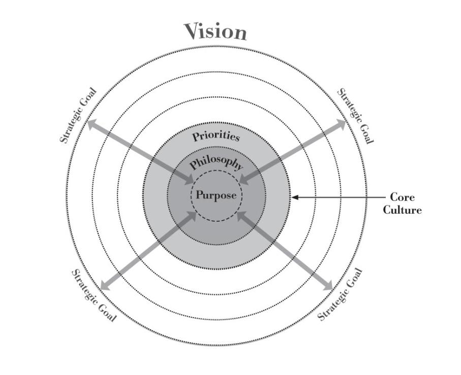 Strategic Priorities Your Strategic How