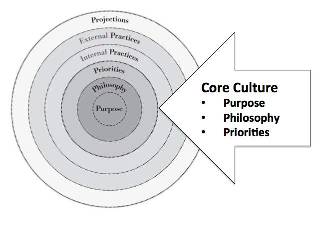 core culture for cultural change