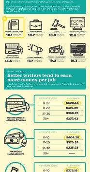 People who have good writing skills earn more money!