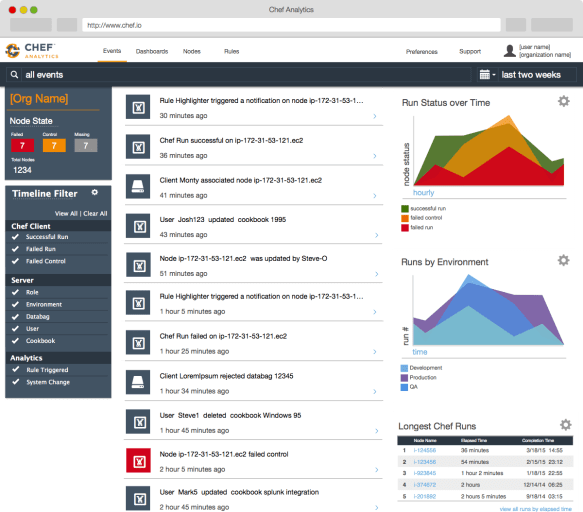 Dashboard view with graphical output