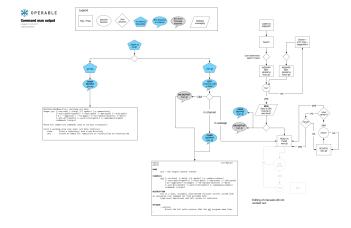 Operable_Bot_Command_ManualOutput_Flow