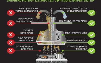Fandango Israel as New Shepherd Filters Distributor