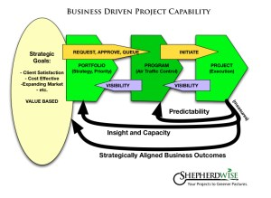 Business-Driven Project Capabilities (click on image to see larger)