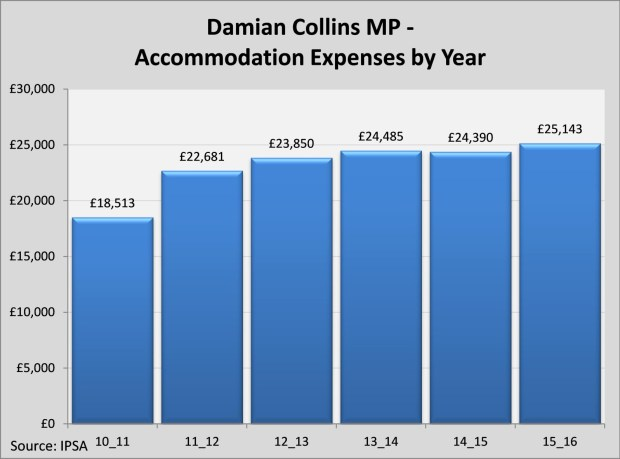 accomodation-expenses