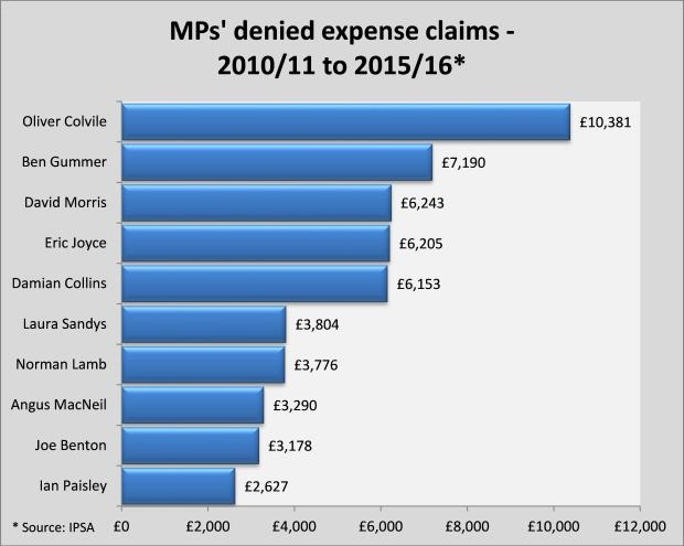 mps%27-denied-expense-claims-revised-17th-nov-2016
