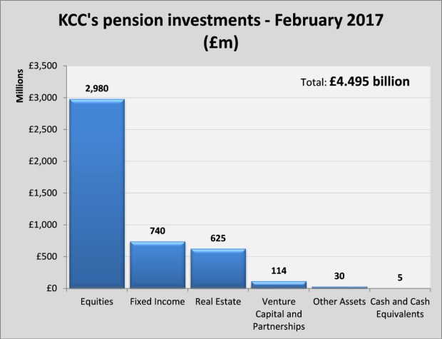 kcc-pension-investment-graph