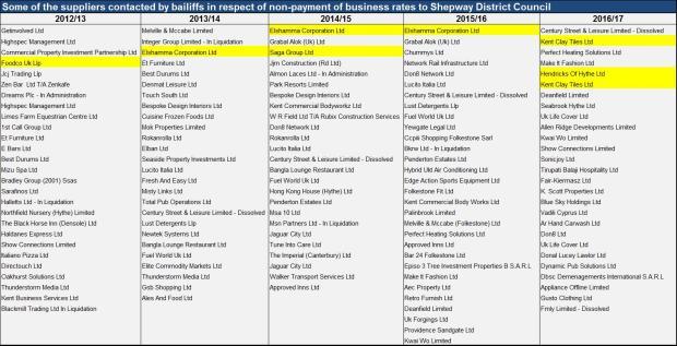 Businnes Rates Chart