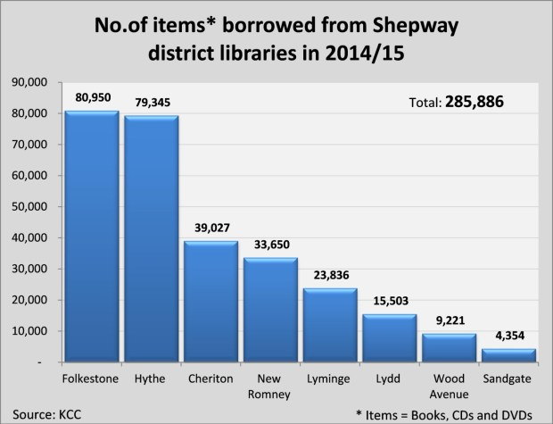 Graph 2 Borrowing