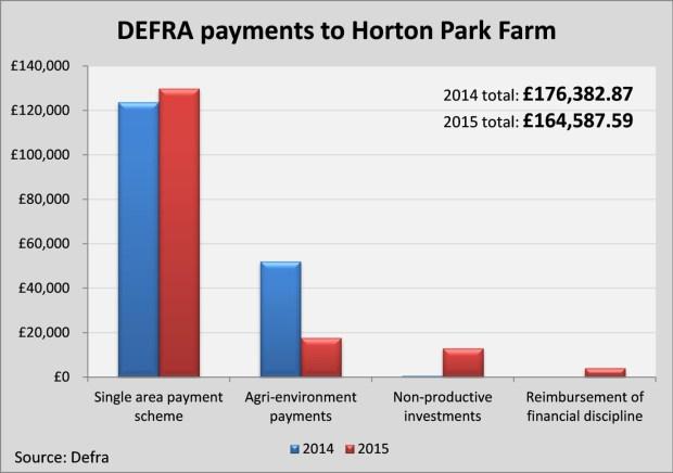 graph1 Horton Park Farm