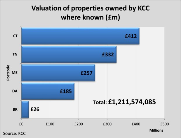 Graph1 Valuations
