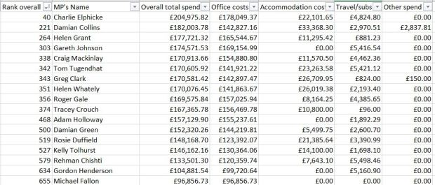 Overall spend rank (1)