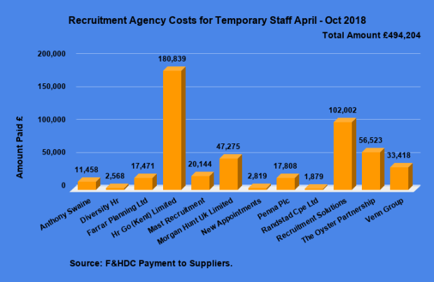 Recruitment Agency Costs for Temporary Staff April - Oct 2018 (2)