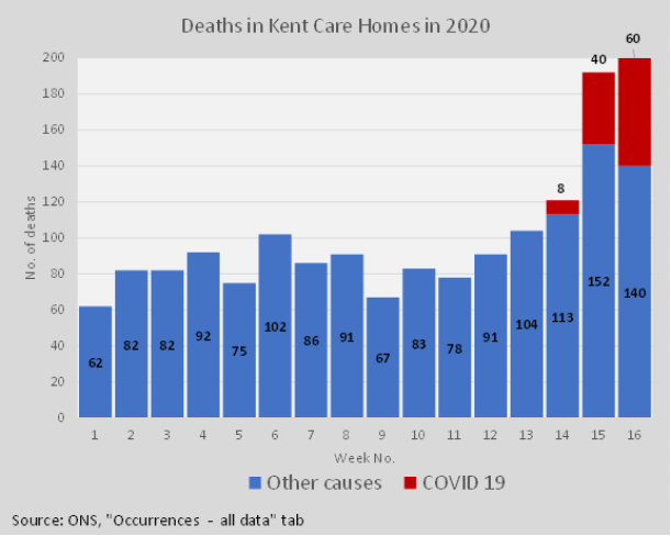 Deaths in Care homes Kent