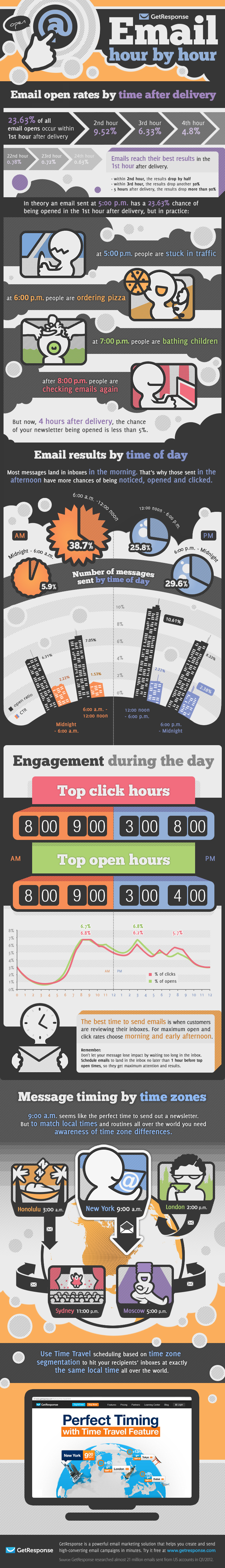Infographic - Email Opens By Daypart