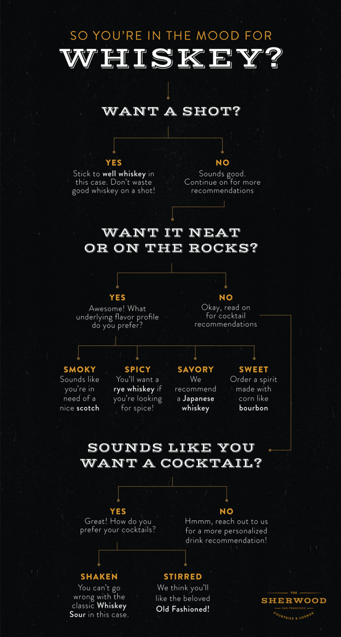 whiskey recommendations flow chart