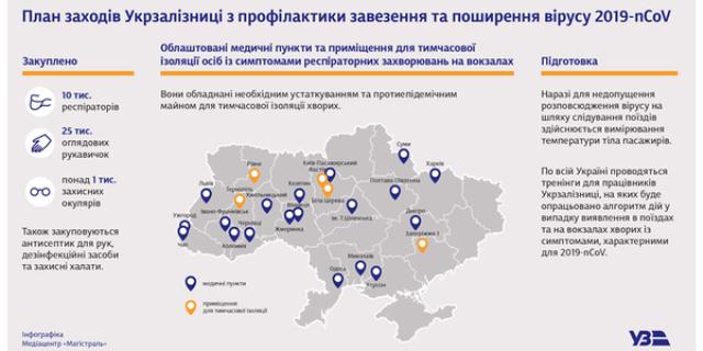 На станції Київ-Пасажирський облаштували пункт для тимчасової ізоляції хворих