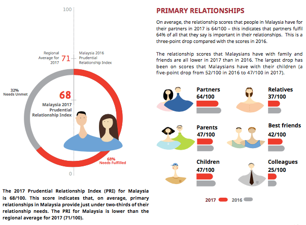 Prudential Relationship Index