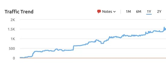 A vegan SEO case study for SunButter vegan sunscreen with traffic increases