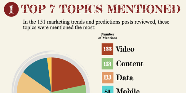 top marketing trends and predictions for 2017 infographic and analysis