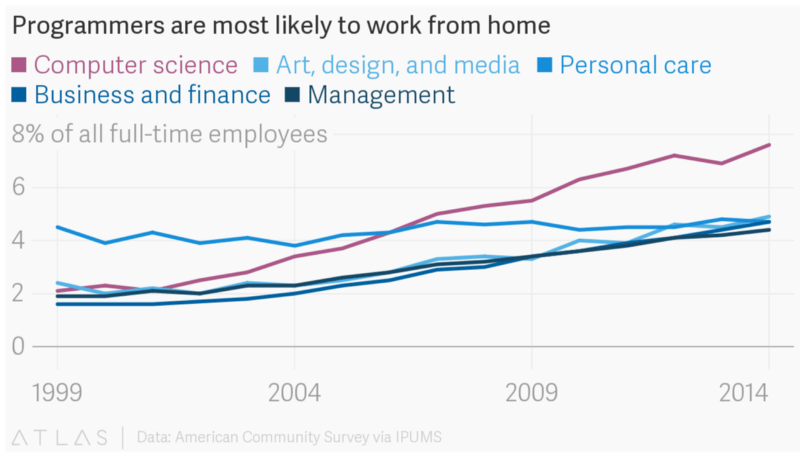 newco shift the future of telecommuting  the story begins with the graph above, which comes from christopher groskopf\u0027s recent article about the rise of telecommuting among software engineers