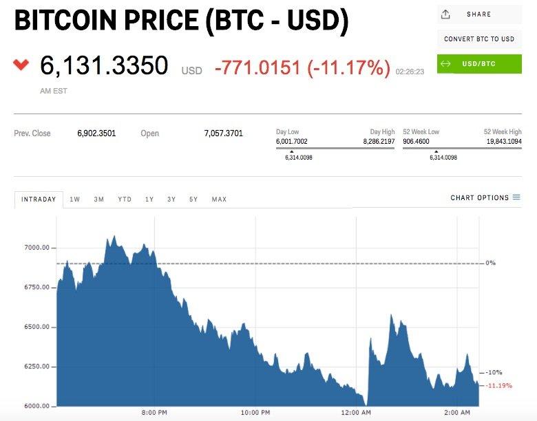 bitcoin 6000 dolar seviyesinde