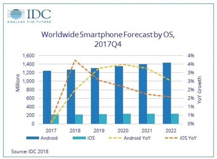 Akıllı telefon satış rakamları istatistikleri