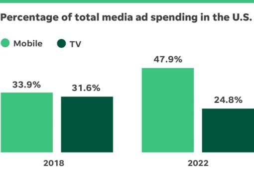mobil reklamcılık