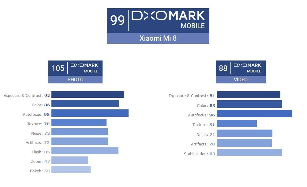 Xiaomi Mi 8 DxOMark