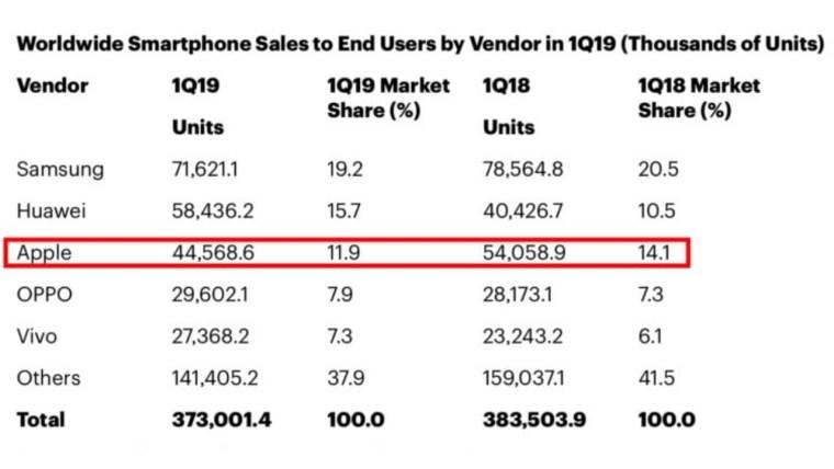 İlk çeyrekte Huawei ve Samsung Apple satışlarını geçti! - ShiftDelete.Net