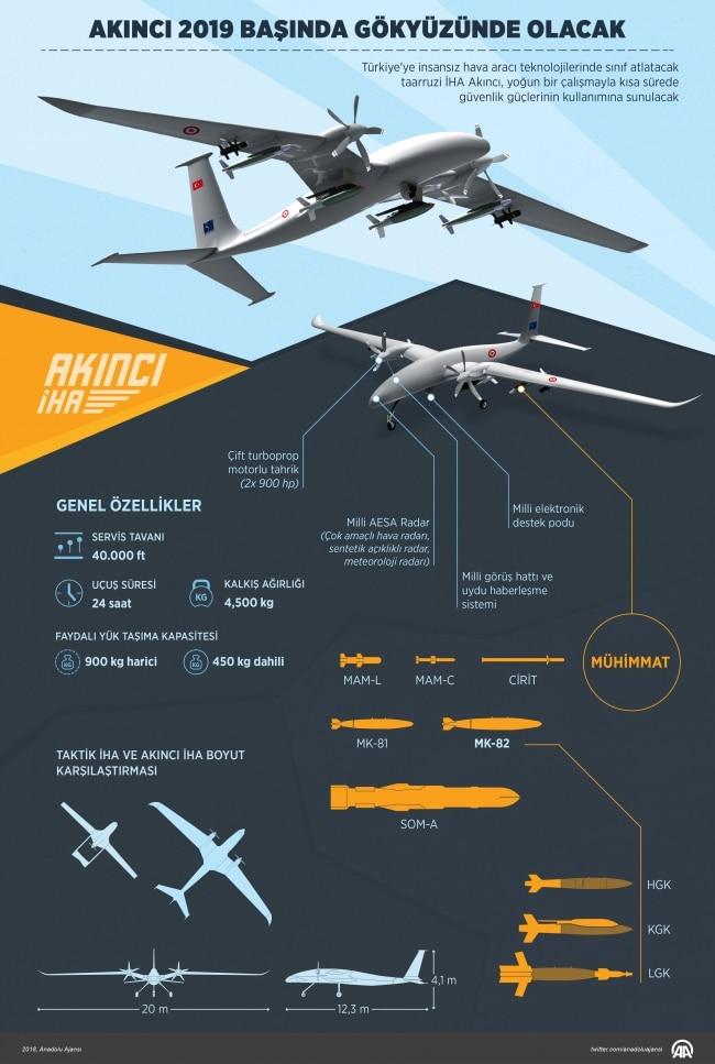 Akıncı Taaruzi İnsansız Hava Aracı