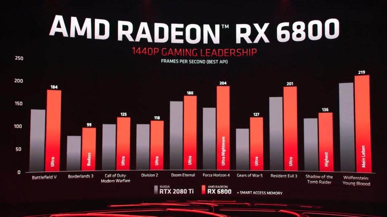 AMD Radeon RX 6800 özellikleri