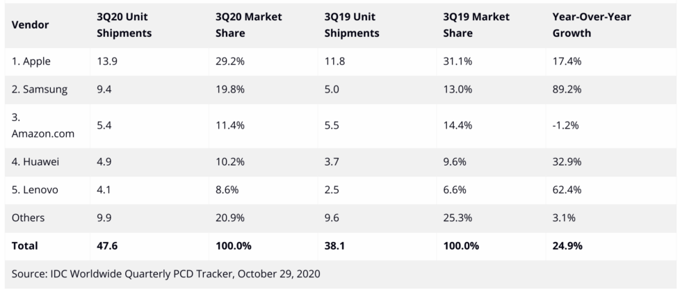 2020 üçüncü çeyrek tablet satışları