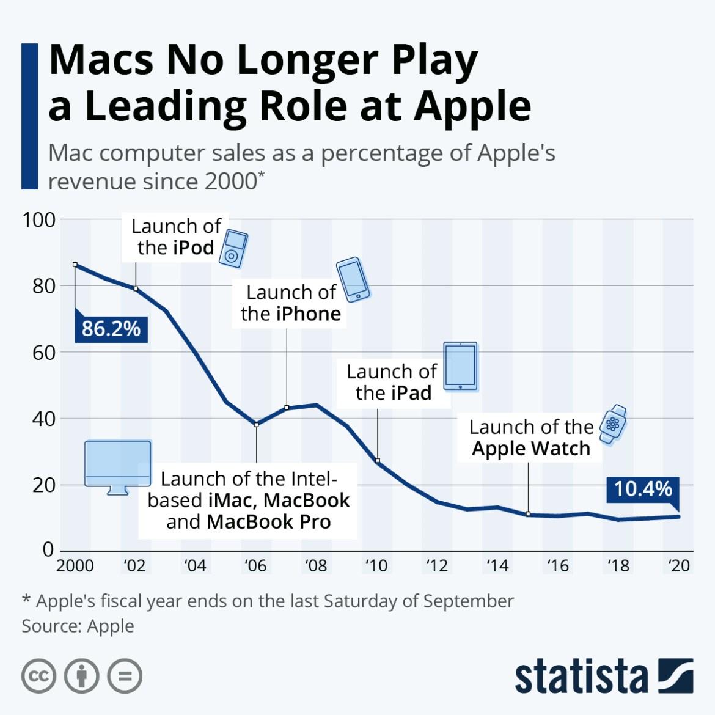 Apple-MacBook-populerligi-01