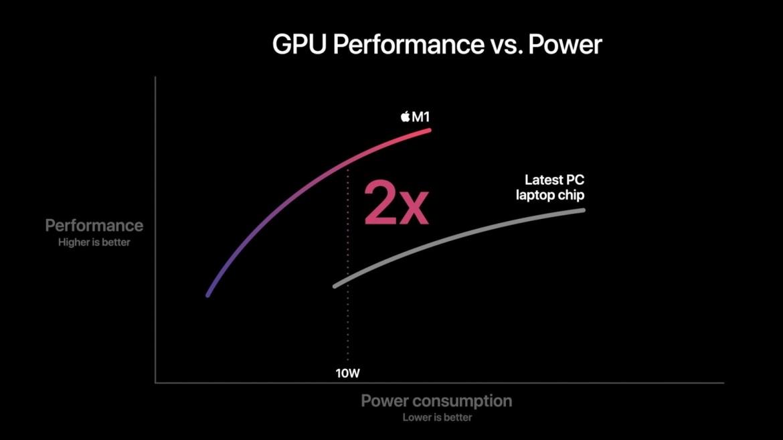 Apple M1 işlemci tanıtıldı! İşte özellikleri
